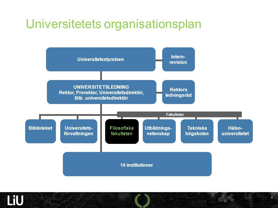 Universitetets organisationsplan 2 2 UNIVERSITETSLEDNING Rektor, Prorektor, Universitetsdirektör, Bitr.