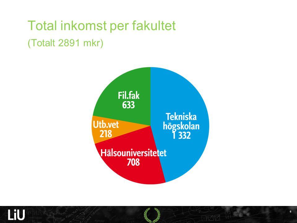 Total inkomst per fakultet (Totalt 2891 mkr) al inkomst, per fakultet (mkr) 6