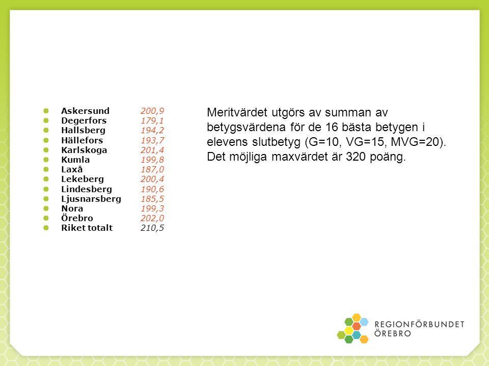 Askersund 200,9 Degerfors 179,1 Hallsberg 194,2 Hällefors193,7 Karlskoga201,4 Kumla199,8 Laxå187,0 Lekeberg200,4 Lindesberg190,6 Ljusnarsberg185,5 Nora199,3 Örebro202,0 Riket totalt210,5 Meritvärdet utgörs av summan av betygsvärdena för de 16 bästa betygen i elevens slutbetyg (G=10, VG=15, MVG=20).