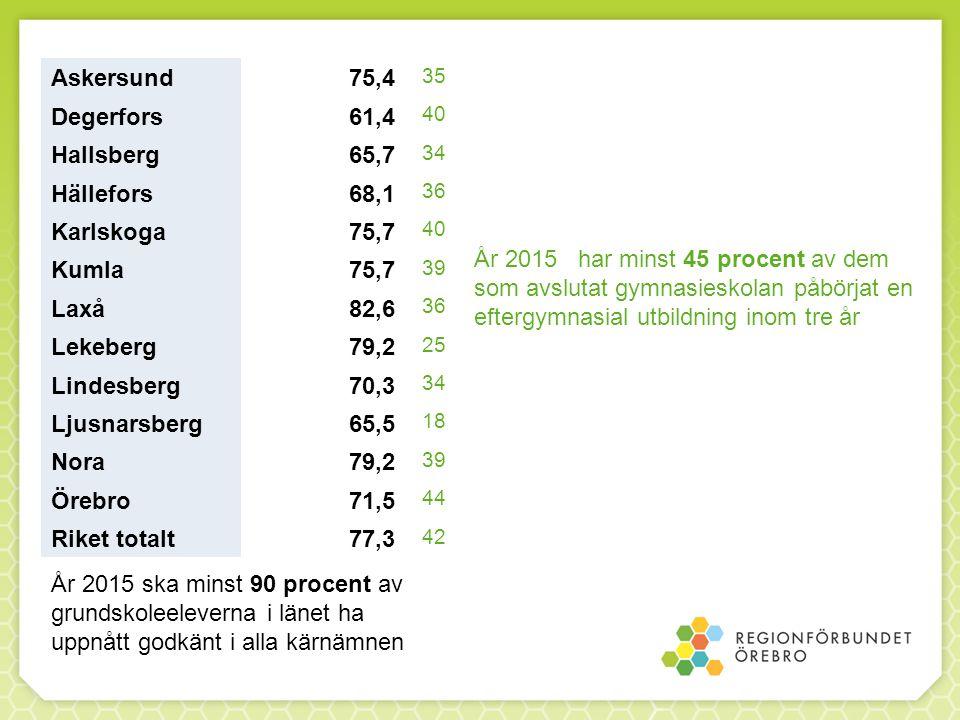 Askersund75,4 Degerfors61,4 Hallsberg65,7 Hällefors68,1 Karlskoga75,7 Kumla75,7 Laxå82,6 Lekeberg79,2 Lindesberg70,3 Ljusnarsberg65,5 Nora79,2 Örebro71,5 Riket totalt77,3 År 2015 ska minst 90 procent av grundskoleeleverna i länet ha uppnått godkänt i alla kärnämnen År 2015 har minst 45 procent av dem som avslutat gymnasieskolan påbörjat en eftergymnasial utbildning inom tre år 35 40 34 36 40 39 36 25 34 18 39 44 42
