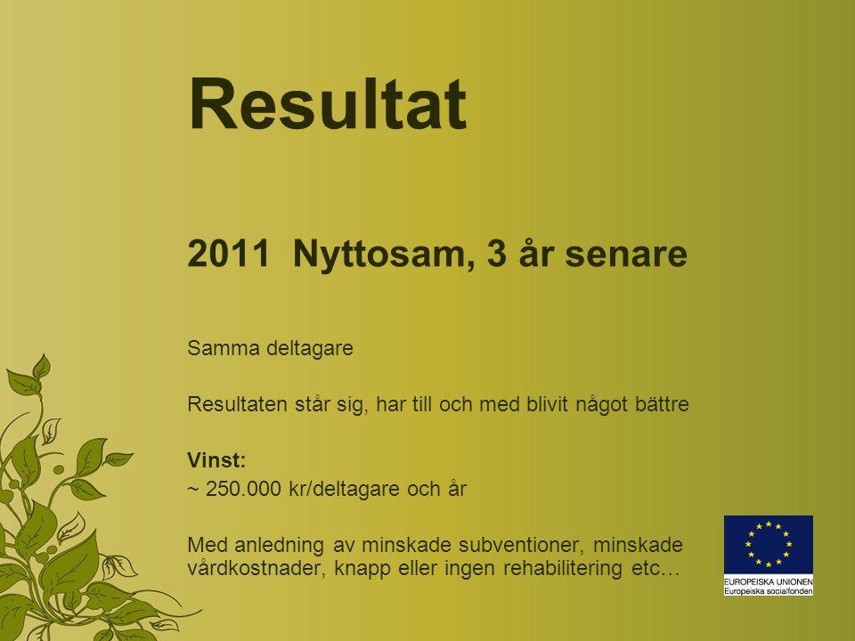 Resultat 2011 Nyttosam, 3 år senare Samma deltagare Resultaten står sig, har till och med blivit något bättre Vinst: ~ 250.000 kr/deltagare och år Med anledning av minskade subventioner, minskade vårdkostnader, knapp eller ingen rehabilitering etc…