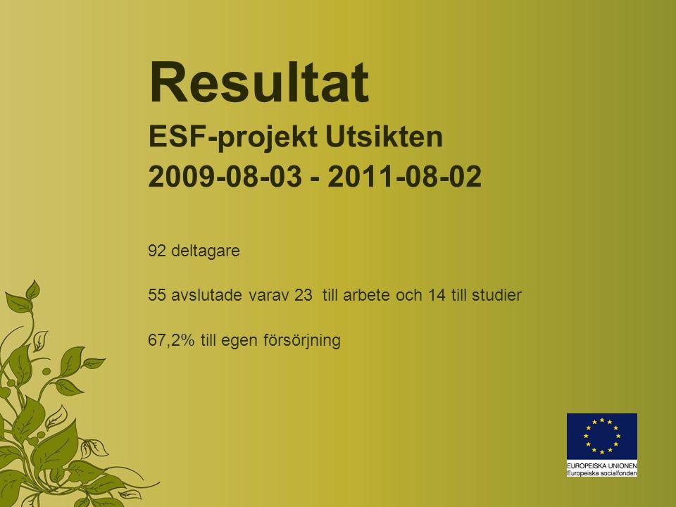 Resultat ESF-projekt Utsikten 2009-08-03 - 2011-08-02 92 deltagare 55 avslutade varav 23 till arbete och 14 till studier 67,2% till egen försörjning