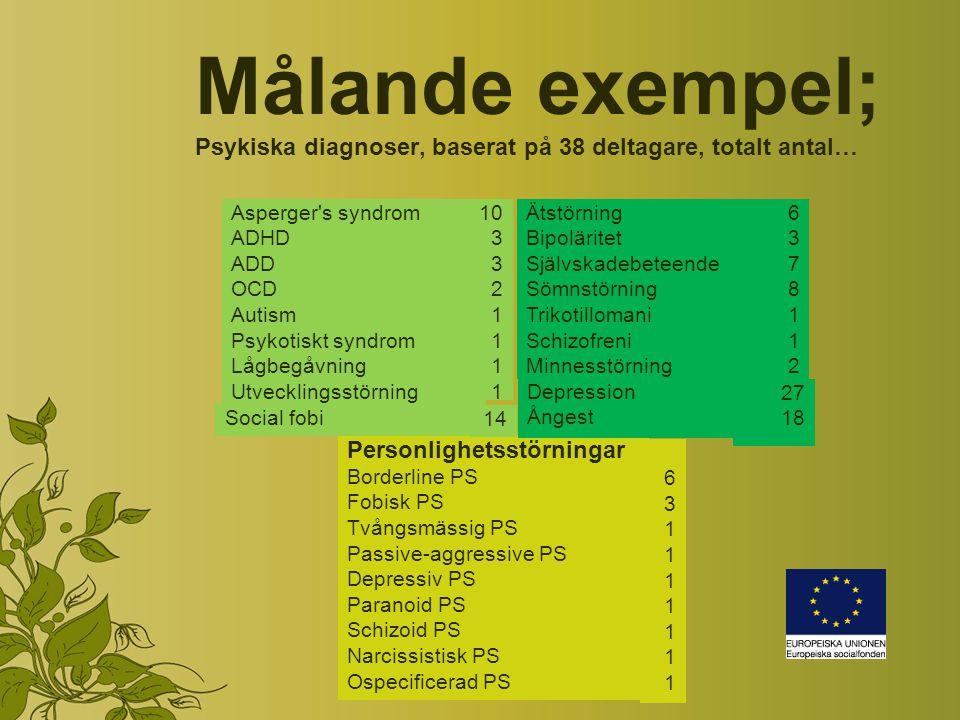Målande exempel; Psykiska diagnoser, baserat på 38 deltagare, totalt antal… Asperger s syndrom ADHD ADD OCD Autism Psykotiskt syndrom Lågbegåvning Utvecklingsstörning 10 3 2 1 Ätstörning Bipoläritet Självskadebeteende Sömnstörning Trikotillomani Schizofreni Minnesstörning 63781126378112 Personlighetsstörningar Borderline PS Fobisk PS Tvångsmässig PS Passive-aggressive PS Depressiv PS Paranoid PS Schizoid PS Narcissistisk PS Ospecificerad PS 631111111631111111 Social fobi 14 Depression Ångest 27 18