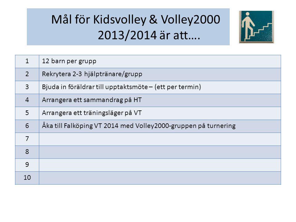 1Ha ett fullständigt pojklag V2000 2Ha ett fullständigt flicklag V2000 3Erbjuda ett längre träningstillfälle per vecka (1,5 – 2 tim) 4Ett sammandrag per termin med närliggande klubbar 5Åka till Falköpings V2000-turnering 6Fortsätta med Kidsvolleylag uppdelat i olika nivåer 7Ett Kidsvolleysammandrag per termin med närliggande klubbar 8 9 10 Mål 2014/2015 för Kidsvolley & Volley2000 är att….