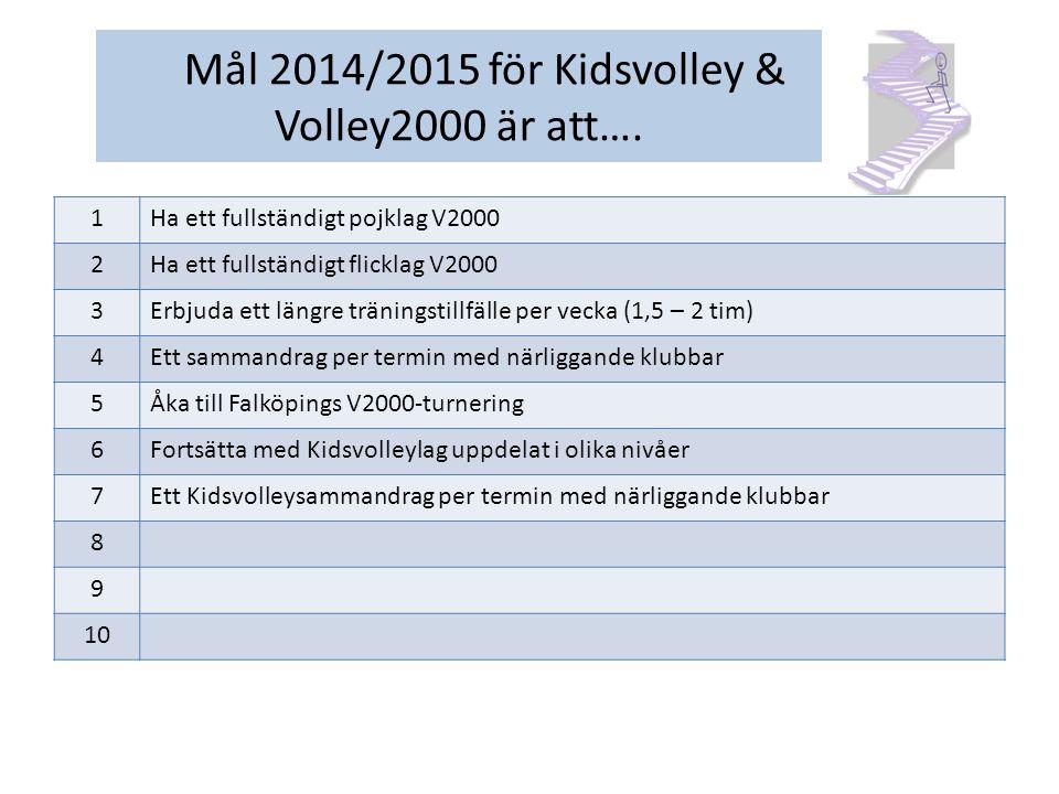 1Samma mål som för 2013/2014 2Damlag i seriespel 3Herrlag i seriespel 4 5 6 7 8 9 10 Mål 2015/2016 för Kidsvolley & Volley2000 är att….