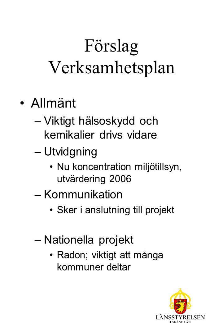 Förslag Verksamhetsplan Allmänt –Viktigt hälsoskydd och kemikalier drivs vidare –Utvidgning Nu koncentration miljötillsyn, utvärdering 2006 –Kommunikation Sker i anslutning till projekt –Nationella projekt Radon; viktigt att många kommuner deltar