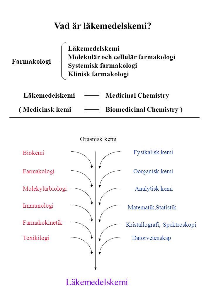 Kemisk ledtråd Kemiska modifieringar Identifiering av kandidatsubstans (CD) Utvärdering av Struktur/ aktivitets- samband Utökad farmakologisk karaktärisering, Preliminär toxikologi Initiala aktivitets- tester,screening, patentarbete Preklinisk Fas 3 och 4 Klinik Preklinik 78910 7 8 9 1 2 3 4 5 6 7 8 9 11 12 13 14 15 16 17 18 19 20 21 22 23 24 25 26 27 28 29 30 31 32 33 34 35 36 37 38 39 40 41 42 43 44 45 46 47 48 49 50 51 pK i (Calculated) pK i (Observed) Förberedelse inför kliniska studier IND (Investigational New Drug)