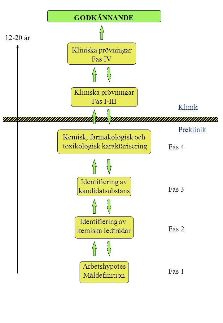 Arbetshypotes Måldefinition Identifiering av kemiska ledtrådar Identifiering av kandidatsubstans Kemisk, farmakologisk och toxikologisk karaktärisering Kliniska prövningar Fas IV GODKÄNNANDE Kliniska prövningar Fas I-III 12-20 år Klinik Preklinik Fas 4 Fas 3 Fas 2 Fas 1