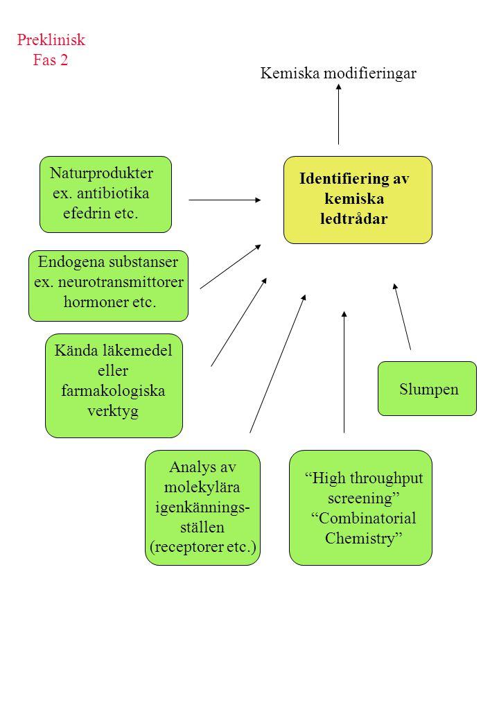 Identifiering av kemiska ledtrådar Slumpen High throughput screening Combinatorial Chemistry Analys av molekylära igenkännings- ställen (receptorer etc.) Kända läkemedel eller farmakologiska verktyg Naturprodukter ex.