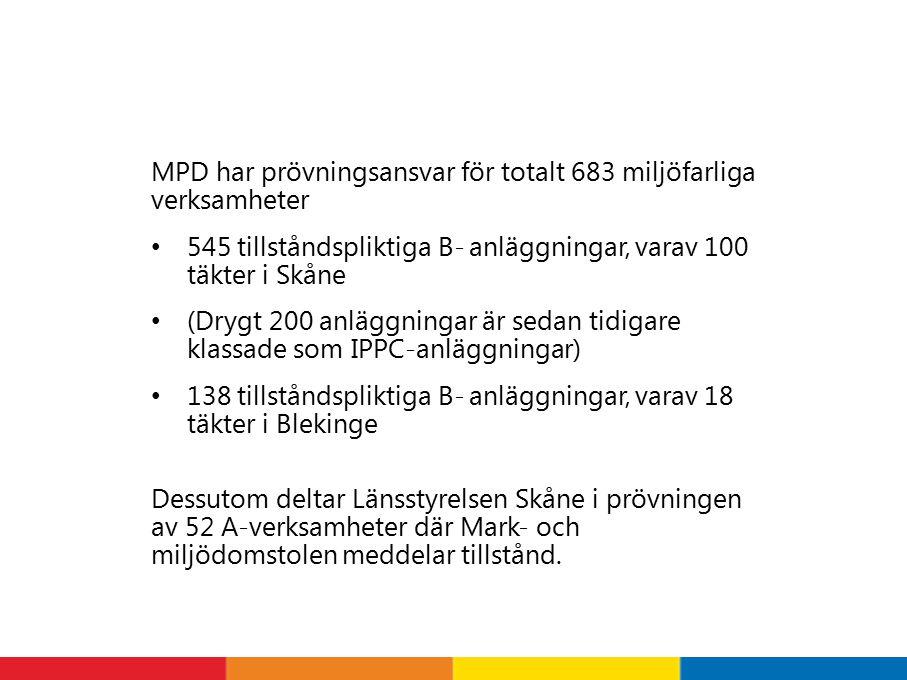 MPD har prövningsansvar för totalt 683 miljöfarliga verksamheter 545 tillståndspliktiga B- anläggningar, varav 100 täkter i Skåne (Drygt 200 anläggningar är sedan tidigare klassade som IPPC-anläggningar) 138 tillståndspliktiga B- anläggningar, varav 18 täkter i Blekinge Dessutom deltar Länsstyrelsen Skåne i prövningen av 52 A-verksamheter där Mark- och miljödomstolen meddelar tillstånd.