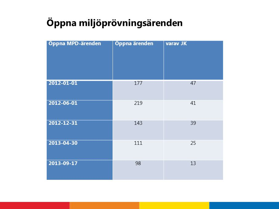 Öppna miljöprövningsärenden Öppna MPD-ärendenÖppna ärendenvarav JK 2012-01-0117747 2012-06-0121941 2012-12-3114339 2013-04-3011125 2013-09-179813