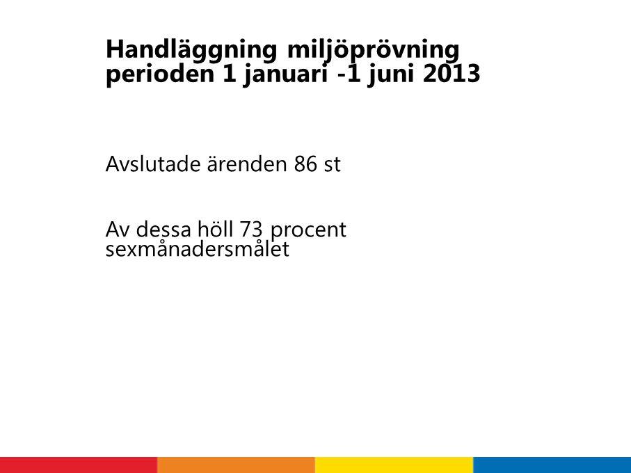 Handläggning miljöprövning perioden 1 januari -1 juni 2013 Avslutade ärenden 86 st Av dessa höll 73 procent sexmånadersmålet