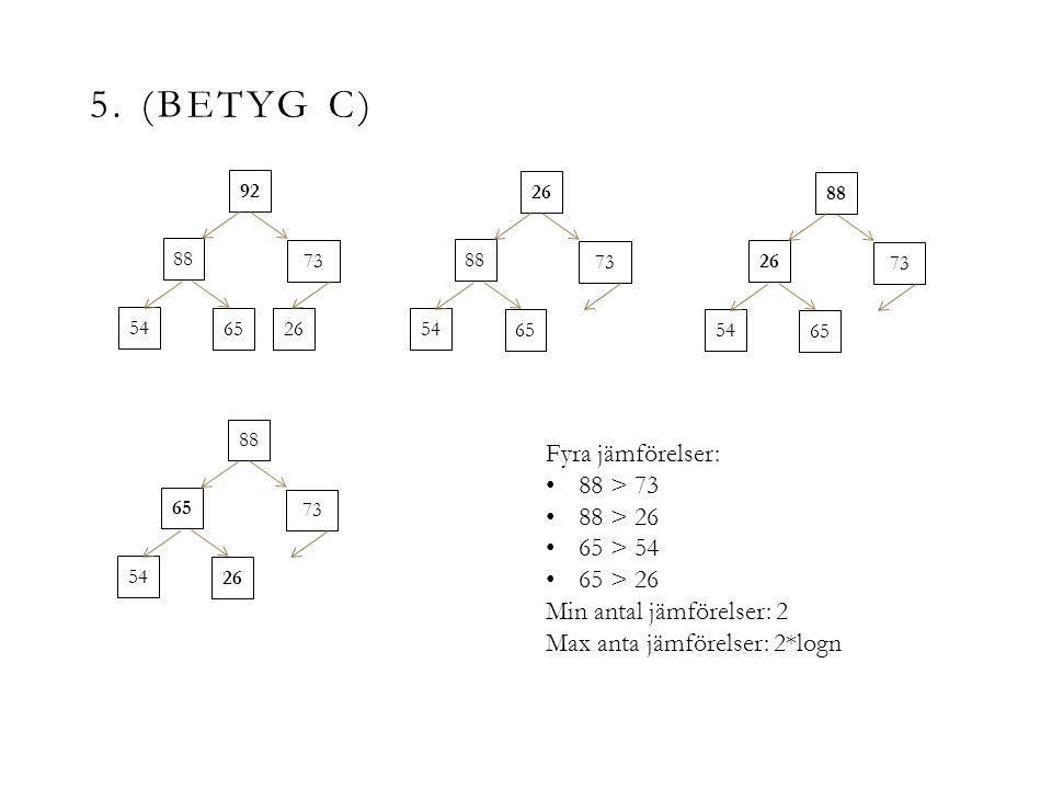 5. (BETYG C) 92 88 73 54 6526 88 73 54 65 88 26 73 54 65 88 65 73 54 26 Fyra jämförelser: 88 > 73 88 > 26 65 > 54 65 > 26 Min antal jämförelser: 2 Max
