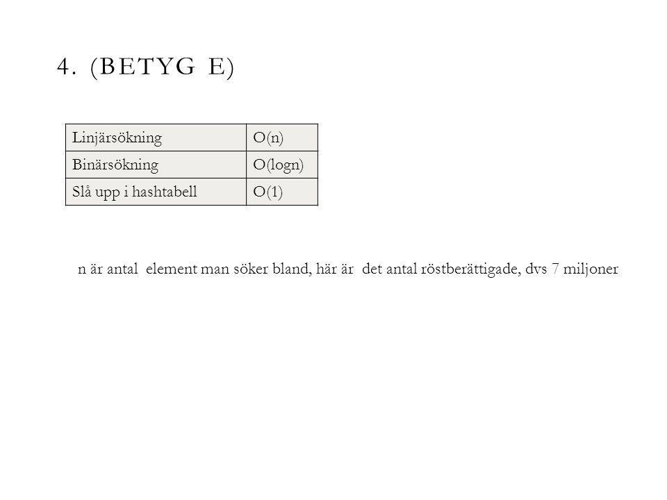 4. (BETYG E) LinjärsökningO(n) BinärsökningO(logn) Slå upp i hashtabellO(1) n är antal element man söker bland, här är det antal röstberättigade, dvs