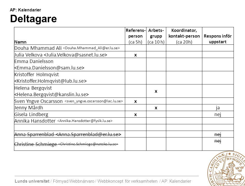 Lunds universitet / Förnyad Webbnärvaro / Webbkoncept för verksamheten / AP: Kalendarier AP: Kalendarier Deltagare Namn Referens- person (ca 5h) Arbet