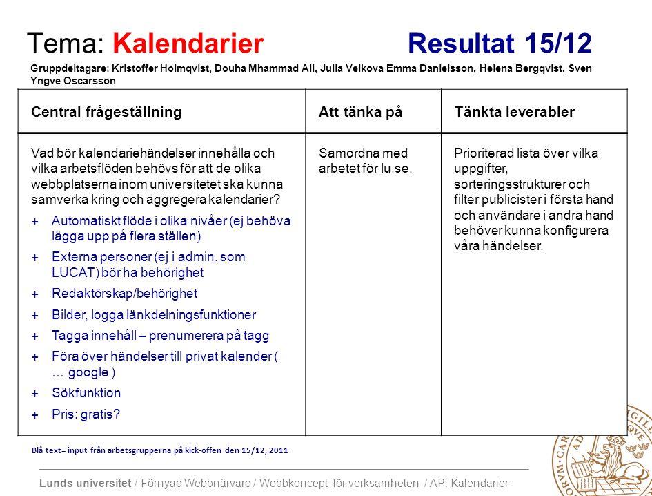 Lunds universitet / Förnyad Webbnärvaro / Webbkoncept för verksamheten / AP: Kalendarier Tema: Kalendarier Resultat 15/12 Central frågeställningAtt tänka påTänkta leverabler Vad bör kalendariehändelser innehålla och vilka arbetsflöden behövs för att de olika webbplatserna inom universitetet ska kunna samverka kring och aggregera kalendarier.