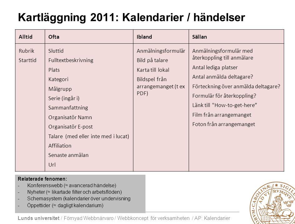 Lunds universitet / Förnyad Webbnärvaro / Webbkoncept för verksamheten / AP: Kalendarier Kartläggning 2011: Kalendarier / händelser AlltidOftaIblandSä