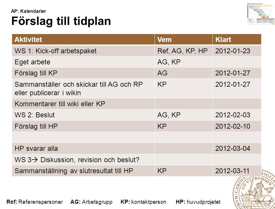 Lunds universitet / Förnyad Webbnärvaro / Webbkoncept för verksamheten / AP: Kalendarier AP: Kalendarier Förslag till tidplan AktivitetVemKlart WS 1: Kick-off arbetspaketRef, AG, KP, HP2012-01-23 Eget arbeteAG, KP Förslag till KPAG2012-01-27 Sammanställer och skickar till AG och RP eller publicerar i wikin KP2012-01-27 Kommentarer till wiki eller KP WS 2: BeslutAG, KP2012-02-03 Förslag till HPKP2012-02-10 HP svarar alla2012-03-04 WS 3  Diskussion, revision och beslut.
