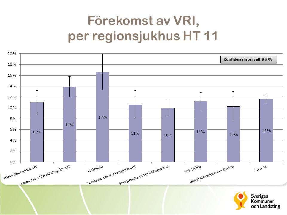 Förekomst av VRI, per regionsjukhus HT 11 Konfidensintervall 95 %