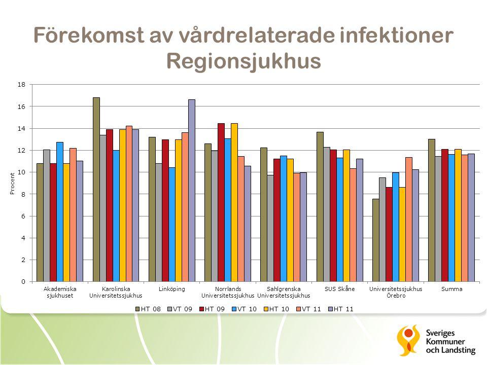 Förekomst av vårdrelaterade infektioner Regionsjukhus