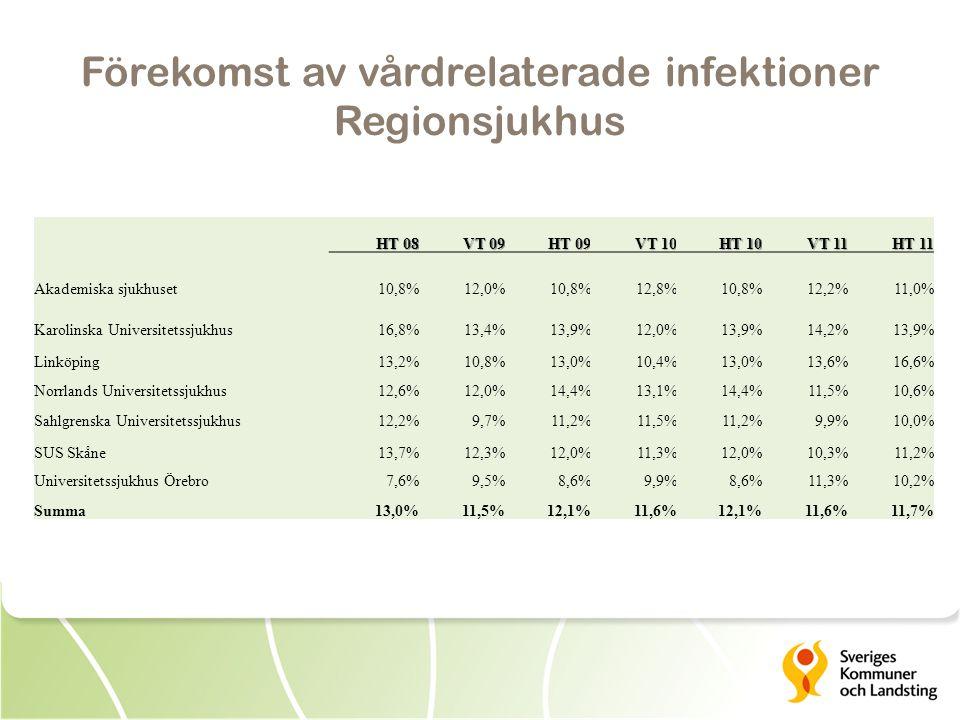 HT 08 VT 09 HT 09 VT 10 HT 10 VT 11 HT 11 Akademiska sjukhuset10,8%12,0%10,8%12,8%10,8%12,2%11,0% Karolinska Universitetssjukhus16,8%13,4%13,9%12,0%13,9%14,2%13,9% Linköping13,2%10,8%13,0%10,4%13,0%13,6%16,6% Norrlands Universitetssjukhus12,6%12,0%14,4%13,1%14,4%11,5%10,6% Sahlgrenska Universitetssjukhus12,2%9,7%11,2%11,5%11,2%9,9%10,0% SUS Skåne13,7%12,3%12,0%11,3%12,0%10,3%11,2% Universitetssjukhus Örebro7,6%9,5%8,6%9,9%8,6%11,3%10,2% Summa13,0%11,5%12,1%11,6%12,1%11,6%11,7%