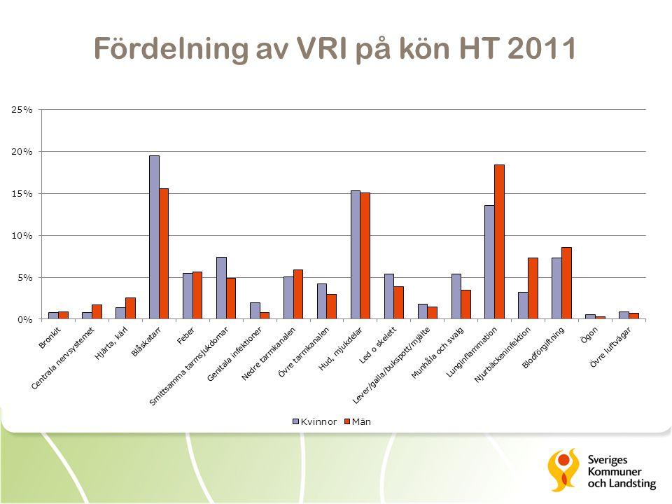 Fördelning av VRI på kön HT 2011
