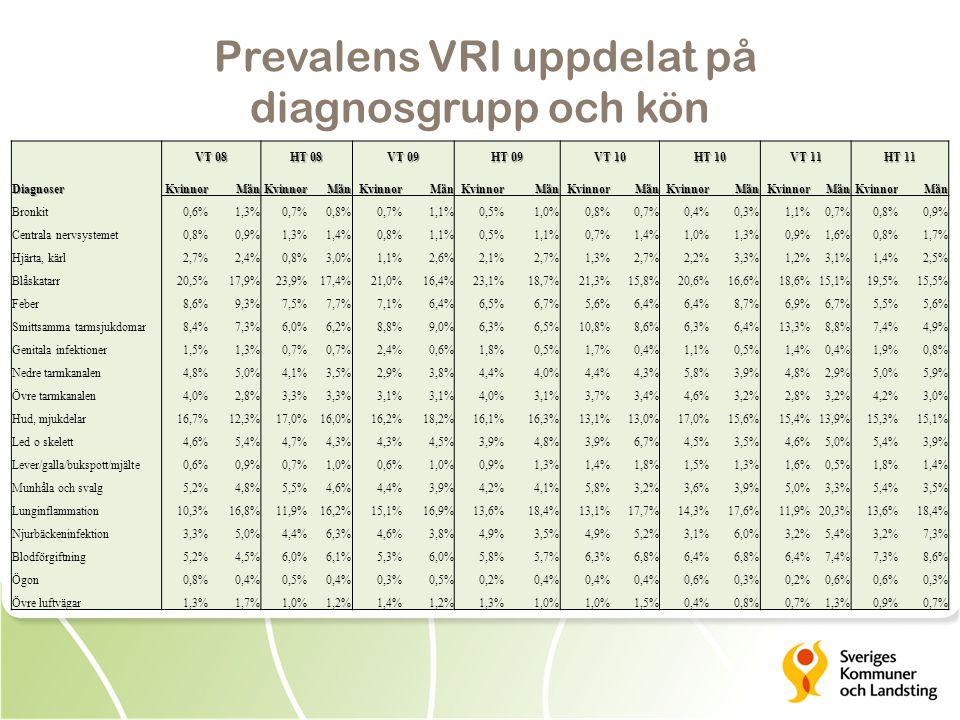 Prevalens VRI uppdelat på diagnosgrupp och kön Diagnoser VT 08 HT 08 VT 09 HT 09 VT 10 HT 10 VT 11 HT 11 KvinnorMänKvinnorMänKvinnorMänKvinnorMänKvinnorMänKvinnorMänKvinnorMänKvinnorMän Bronkit0,6%1,3%0,7%0,8%0,7%1,1%0,5%1,0%0,8%0,7%0,4%0,3%1,1%0,7%0,8%0,9% Centrala nervsystemet0,8%0,9%1,3%1,4%0,8%1,1%0,5%1,1%0,7%1,4%1,0%1,3%0,9%1,6%0,8%1,7% Hjärta, kärl2,7%2,4%0,8%3,0%1,1%2,6%2,1%2,7%1,3%2,7%2,2%3,3%1,2%3,1%1,4%2,5% Blåskatarr20,5%17,9%23,9%17,4%21,0%16,4%23,1%18,7%21,3%15,8%20,6%16,6%18,6%15,1%19,5%15,5% Feber8,6%9,3%7,5%7,7%7,1%6,4%6,5%6,7%5,6%6,4% 8,7%6,9%6,7%5,5%5,6% Smittsamma tarmsjukdomar8,4%7,3%6,0%6,2%8,8%9,0%6,3%6,5%10,8%8,6%6,3%6,4%13,3%8,8%7,4%4,9% Genitala infektioner1,5%1,3%0,7% 2,4%0,6%1,8%0,5%1,7%0,4%1,1%0,5%1,4%0,4%1,9%0,8% Nedre tarmkanalen4,8%5,0%4,1%3,5%2,9%3,8%4,4%4,0%4,4%4,3%5,8%3,9%4,8%2,9%5,0%5,9% Övre tarmkanalen4,0%2,8%3,3% 3,1% 4,0%3,1%3,7%3,4%4,6%3,2%2,8%3,2%4,2%3,0% Hud, mjukdelar16,7%12,3%17,0%16,0%16,2%18,2%16,1%16,3%13,1%13,0%17,0%15,6%15,4%13,9%15,3%15,1% Led o skelett4,6%5,4%4,7%4,3% 4,5%3,9%4,8%3,9%6,7%4,5%3,5%4,6%5,0%5,4%3,9% Lever/galla/bukspott/mjälte0,6%0,9%0,7%1,0%0,6%1,0%0,9%1,3%1,4%1,8%1,5%1,3%1,6%0,5%1,8%1,4% Munhåla och svalg5,2%4,8%5,5%4,6%4,4%3,9%4,2%4,1%5,8%3,2%3,6%3,9%5,0%3,3%5,4%3,5% Lunginflammation10,3%16,8%11,9%16,2%15,1%16,9%13,6%18,4%13,1%17,7%14,3%17,6%11,9%20,3%13,6%18,4% Njurbäckeninfektion3,3%5,0%4,4%6,3%4,6%3,8%4,9%3,5%4,9%5,2%3,1%6,0%3,2%5,4%3,2%7,3% Blodförgiftning5,2%4,5%6,0%6,1%5,3%6,0%5,8%5,7%6,3%6,8%6,4%6,8%6,4%7,4%7,3%8,6% Ögon0,8%0,4%0,5%0,4%0,3%0,5%0,2%0,4% 0,6%0,3%0,2%0,6% 0,3% Övre luftvägar1,3%1,7%1,0%1,2%1,4%1,2%1,3%1,0% 1,5%0,4%0,8%0,7%1,3%0,9%0,7%