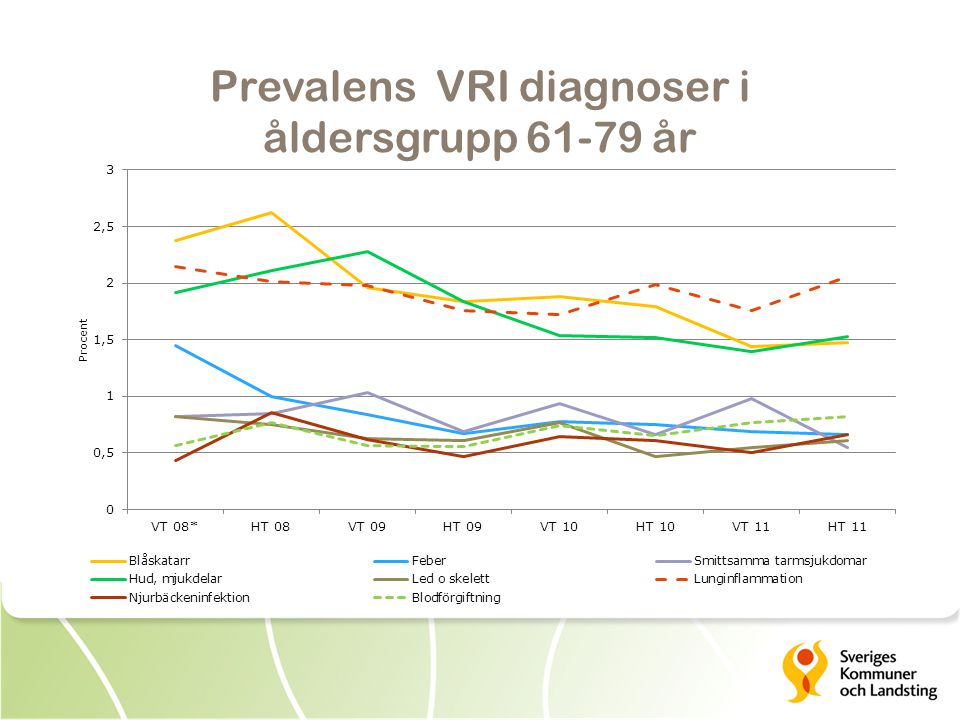 Prevalens VRI diagnoser i åldersgrupp 61-79 år