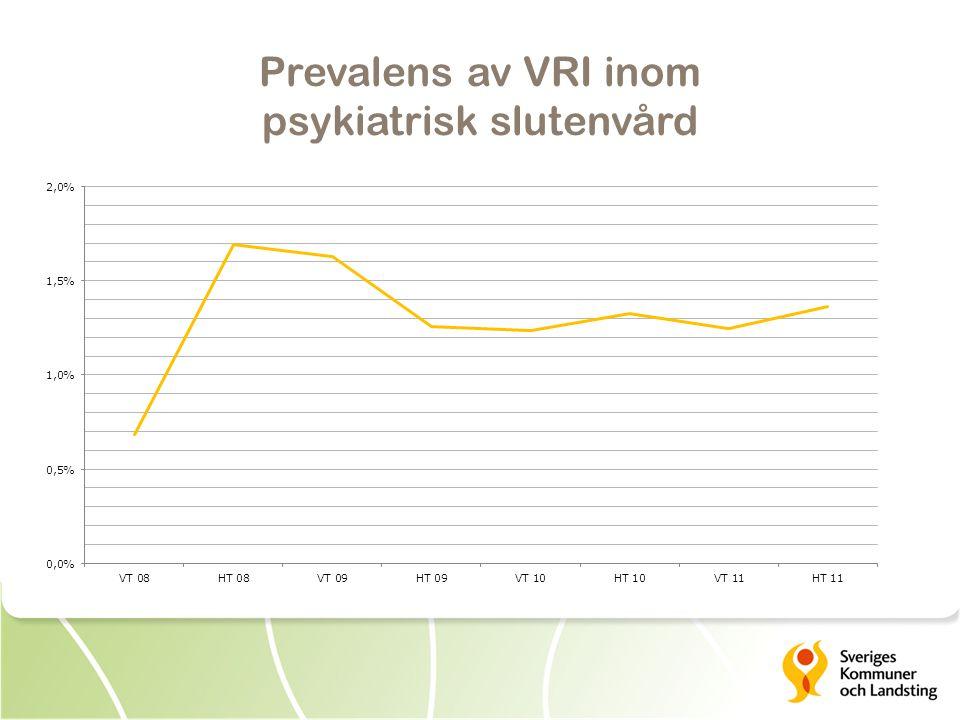 Prevalens av VRI inom psykiatrisk slutenvård
