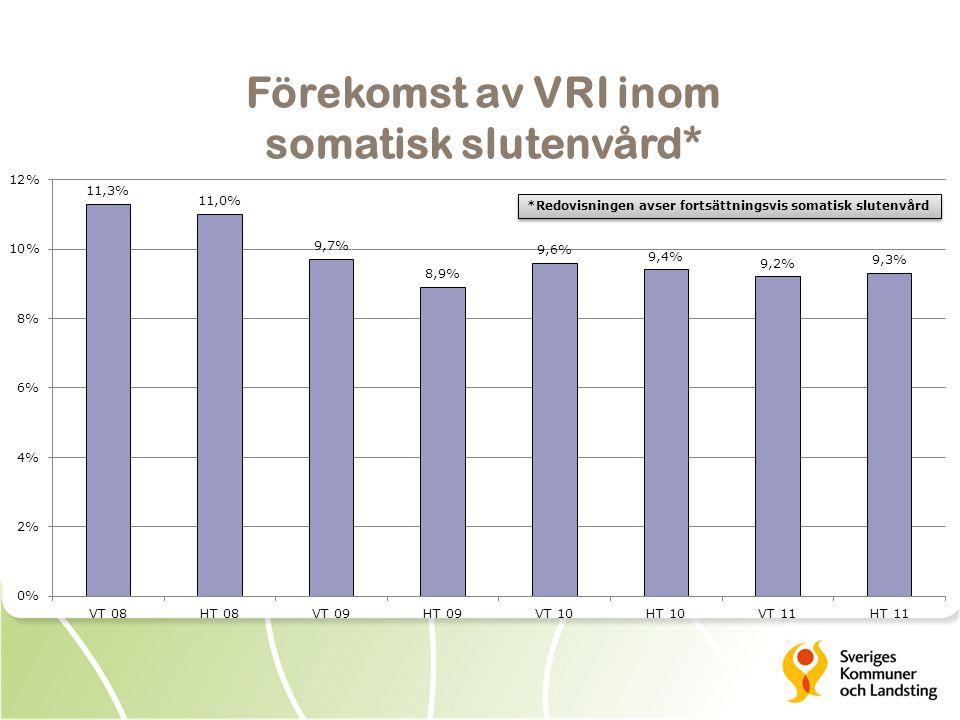 Förekomst av VRI inom somatisk slutenvård* *Redovisningen avser fortsättningsvis somatisk slutenvård