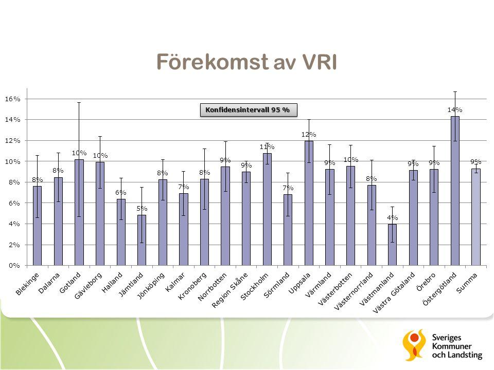 Förekomst av VRI Konfidensintervall 95 %