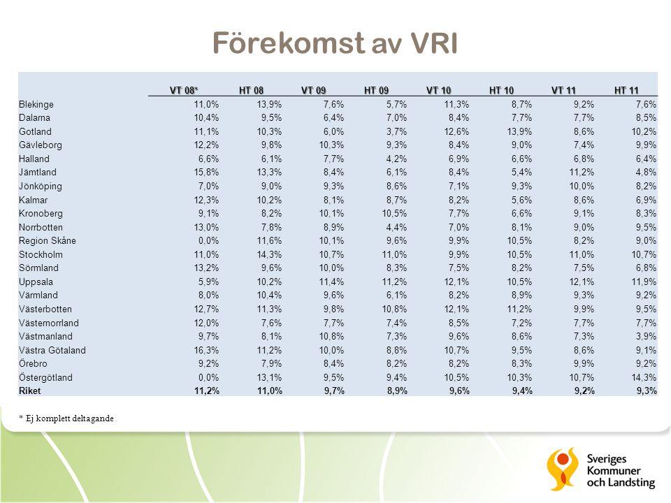 Förekomst av VRI VT 08* HT 08 VT 09 HT 09 VT 10 HT 10 VT 11 HT 11 Blekinge11,0%13,9%7,6%5,7%11,3%8,7%9,2%7,6% Dalarna10,4%9,5%6,4%7,0%8,4%7,7% 8,5% Gotland11,1%10,3%6,0%3,7%12,6%13,9%8,6%10,2% Gävleborg12,2%9,8%10,3%9,3%8,4%9,0%7,4%9,9% Halland6,6%6,1%7,7%4,2%6,9%6,6%6,8%6,4% Jämtland15,8%13,3%8,4%6,1%8,4%5,4%11,2%4,8% Jönköping7,0%9,0%9,3%8,6%7,1%9,3%10,0%8,2% Kalmar12,3%10,2%8,1%8,7%8,2%5,6%8,6%6,9% Kronoberg9,1%8,2%10,1%10,5%7,7%6,6%9,1%8,3% Norrbotten13,0%7,8%8,9%4,4%7,0%8,1%9,0%9,5% Region Skåne0,0%11,6%10,1%9,6%9,9%10,5%8,2%9,0% Stockholm11,0%14,3%10,7%11,0%9,9%10,5%11,0%10,7% Sörmland13,2%9,6%10,0%8,3%7,5%8,2%7,5%6,8% Uppsala5,9%10,2%11,4%11,2%12,1%10,5%12,1%11,9% Värmland8,0%10,4%9,6%6,1%8,2%8,9%9,3%9,2% Västerbotten12,7%11,3%9,8%10,8%12,1%11,2%9,9%9,5% Västernorrland12,0%7,6%7,7%7,4%8,5%7,2%7,7% Västmanland9,7%8,1%10,8%7,3%9,6%8,6%7,3%3,9% Västra Götaland16,3%11,2%10,0%8,8%10,7%9,5%8,6%9,1% Örebro9,2%7,9%8,4%8,2% 8,3%9,9%9,2% Östergötland0,0%13,1%9,5%9,4%10,5%10,3%10,7%14,3% Riket11,2%11,0%9,7%8,9%9,6%9,4%9,2%9,3% * Ej komplett deltagande