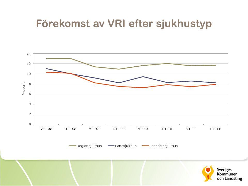 Förekomst av VRI efter sjukhustyp