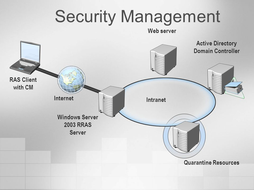 Security Management Intranet Internet RAS Client with CM Windows Server 2003 RRAS Server Active Directory Domain Controller Quarantine Resources Web server