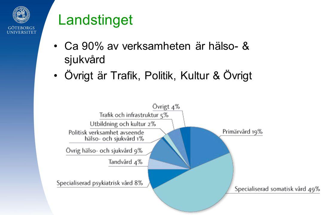 Landstinget Ca 90% av verksamheten är hälso- & sjukvård Övrigt är Trafik, Politik, Kultur & Övrigt
