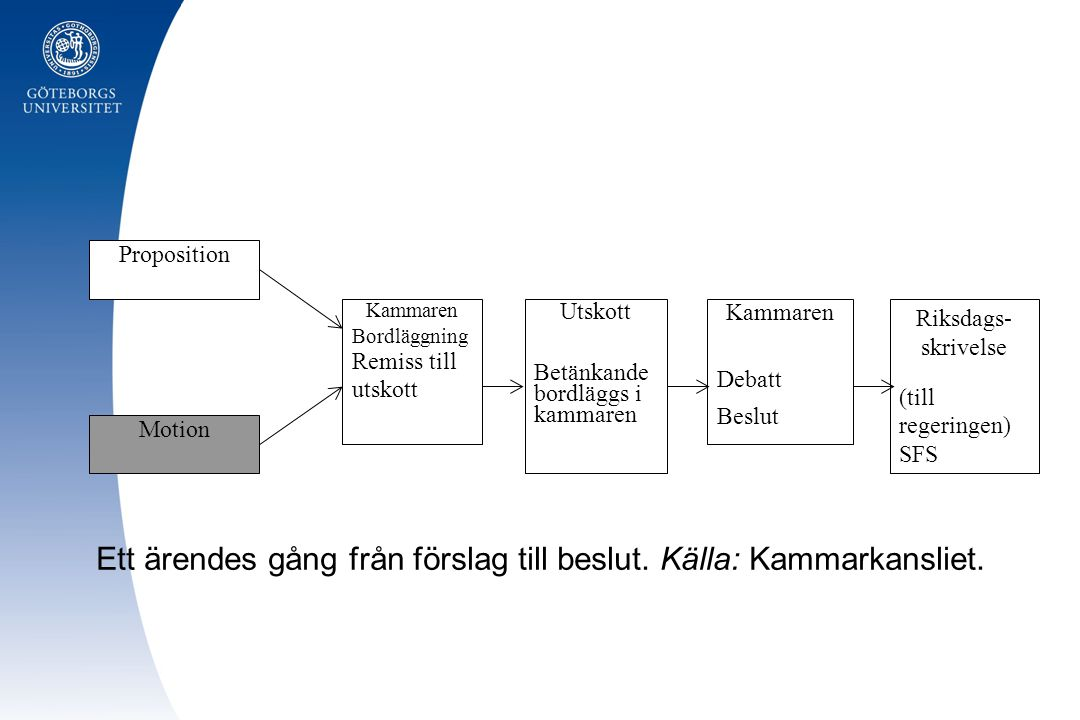 Proposition Motion Kammaren Bordläggning Remiss till utskott Riksdags- skrivelse (till regeringen) SFS Kammaren Debatt Beslut Utskott Betänkande bordl
