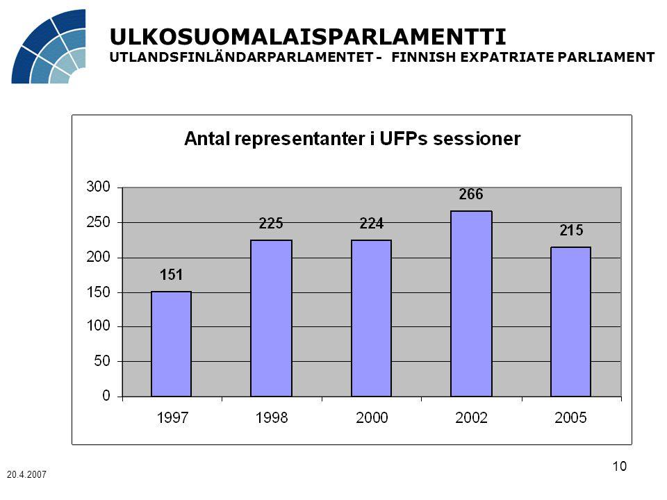 ULKOSUOMALAISPARLAMENTTI UTLANDSFINLÄNDARPARLAMENTET - FINNISH EXPATRIATE PARLIAMENT 20.4.2007 10