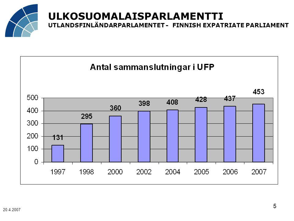 ULKOSUOMALAISPARLAMENTTI UTLANDSFINLÄNDARPARLAMENTET - FINNISH EXPATRIATE PARLIAMENT 20.4.2007 5