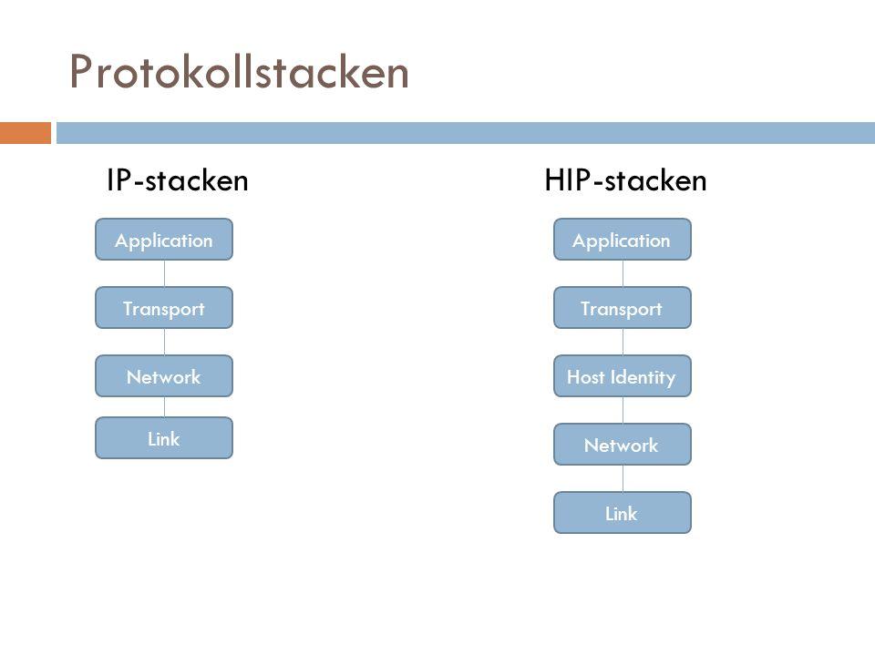 Protokollstacken IP-stacken HIP-stacken Application Transport Network Link Application Transport Network Link Host Identity