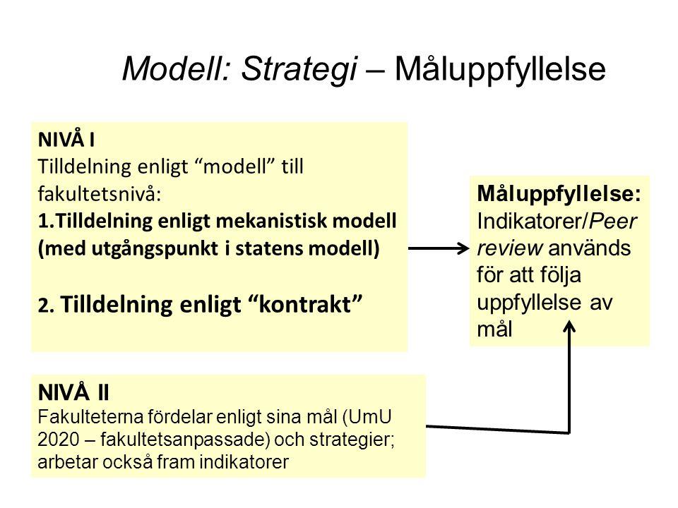 Modell: Strategi – Måluppfyllelse NIVÅ I Tilldelning enligt modell till fakultetsnivå: 1.Tilldelning enligt mekanistisk modell (med utgångspunkt i statens modell) 2.