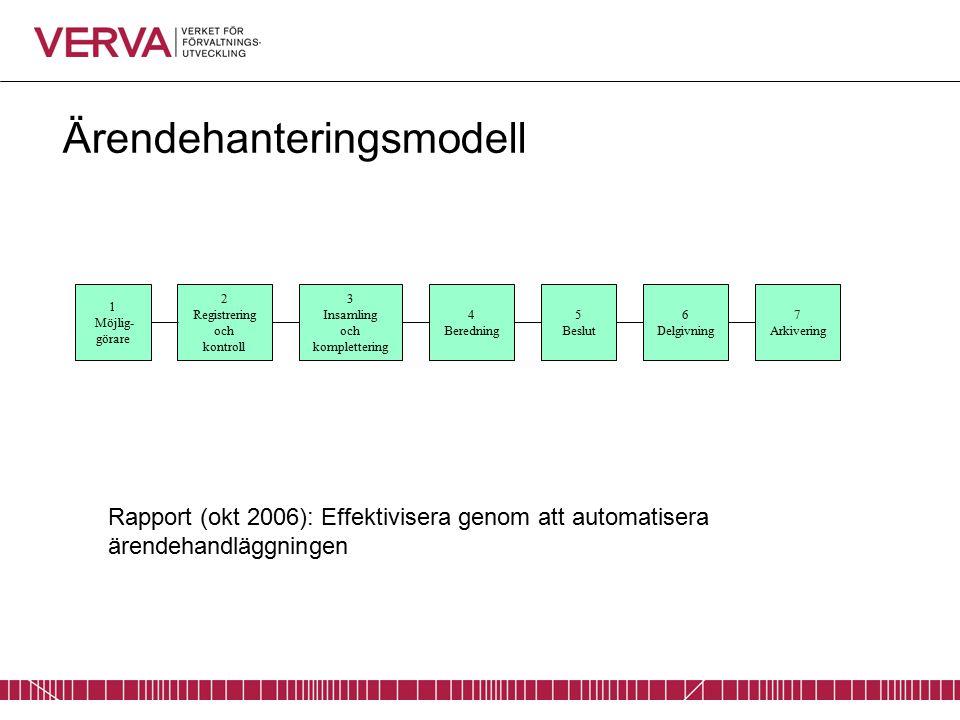 Ärendehanteringsmodell 3 Insamling och komplettering 4 Beredning 5 Beslut 6 Delgivning 7 Arkivering 1 Möjlig- görare 2 Registrering och kontroll Rapport (okt 2006): Effektivisera genom att automatisera ärendehandläggningen