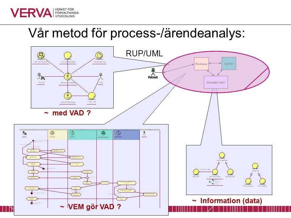 Vår metod för process-/ärendeanalys: ~ VEM gör VAD ~ med VAD ~ Information (data) RUP/UML