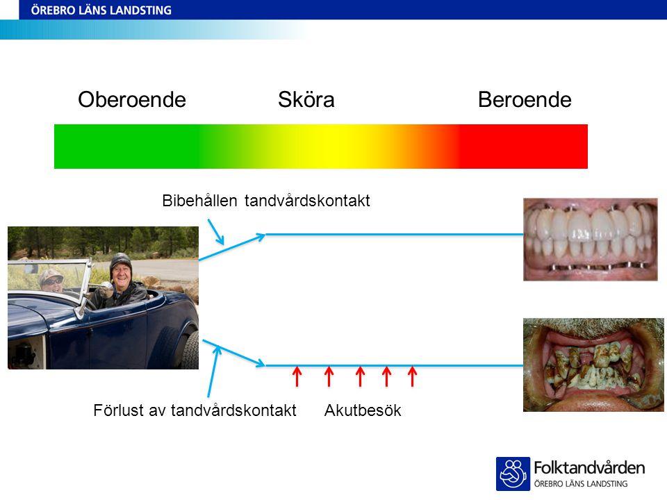 Förlust av tandvårdskontakt Bibehållen tandvårdskontakt Akutbesök