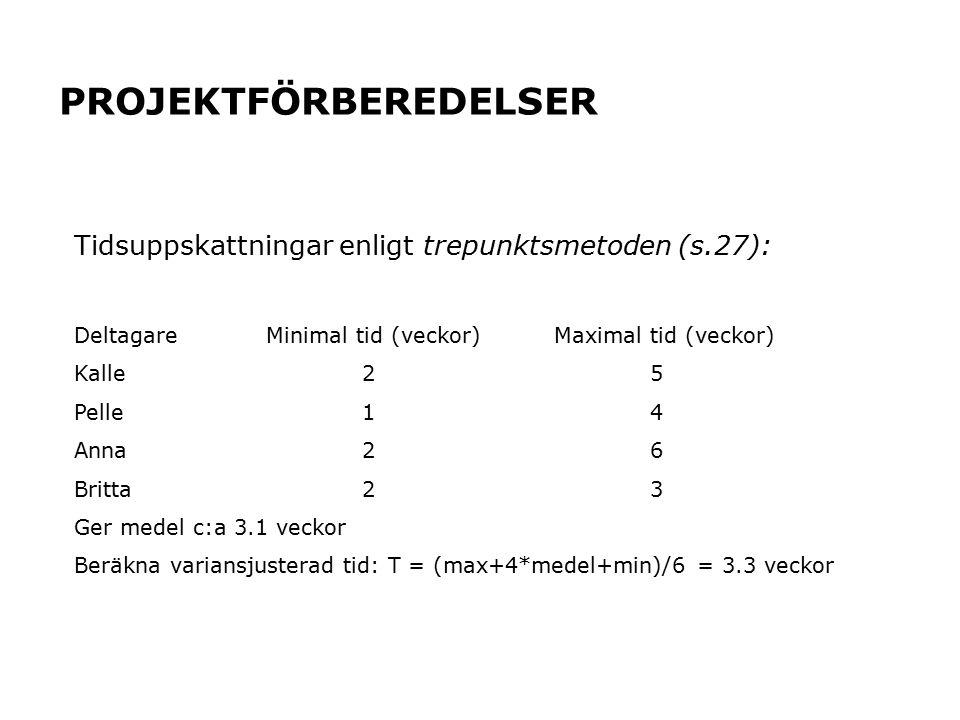 PROJEKTFÖRBEREDELSER Tidsuppskattningar enligt trepunktsmetoden (s.27): DeltagareMinimal tid (veckor)Maximal tid (veckor) Kalle25 Pelle14 Anna26 Britt