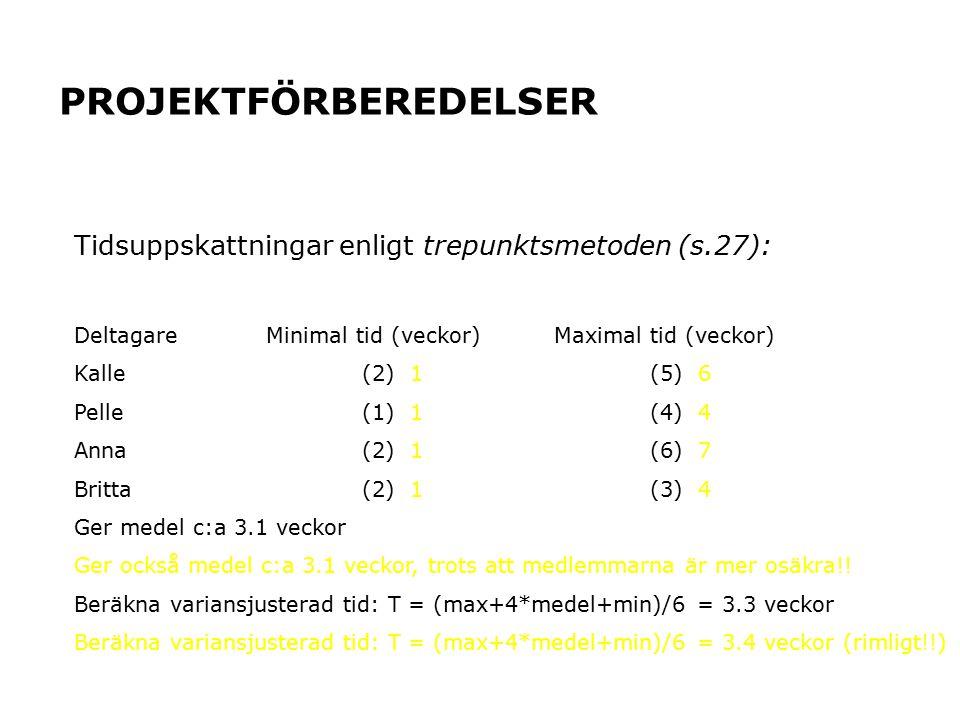 PROJEKTFÖRBEREDELSER Tidsuppskattningar enligt trepunktsmetoden (s.27): DeltagareMinimal tid (veckor)Maximal tid (veckor) Kalle(2) 1(5) 6 Pelle(1) 1(4