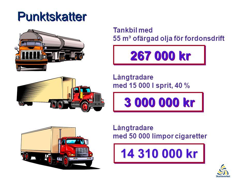 Punktskatter Tankbil med 55 m³ ofärgad olja för fordonsdrift 3 000 000 kr Långtradare med 15 000 l sprit, 40 % Långtradare med 50 000 limpor cigaretter 14 310 000 kr 267 000 kr