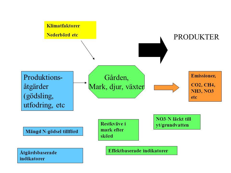 Gården, Mark, djur, växter Produktions- åtgärder (gödsling, utfodring, etc Emissioner, CO2, CH4, NH3, NO3 etc PRODUKTER Åtgärdsbaserade indikatorer Effektbaserade indikatorer Mängd N-gödsel tillförd Restkväve i mark efter skörd NO3-N läckt till yt/grundvatten Klimatfaktorer Nederbörd etc