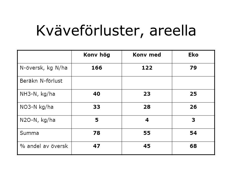 Kväveförluster, areella Konv högKonv medEko N-översk, kg N/ha16612279 Beräkn N-förlust NH3-N, kg/ha402325 NO3-N kg/ha332826 N2O-N, kg/ha543 Summa785554 % andel av översk474568