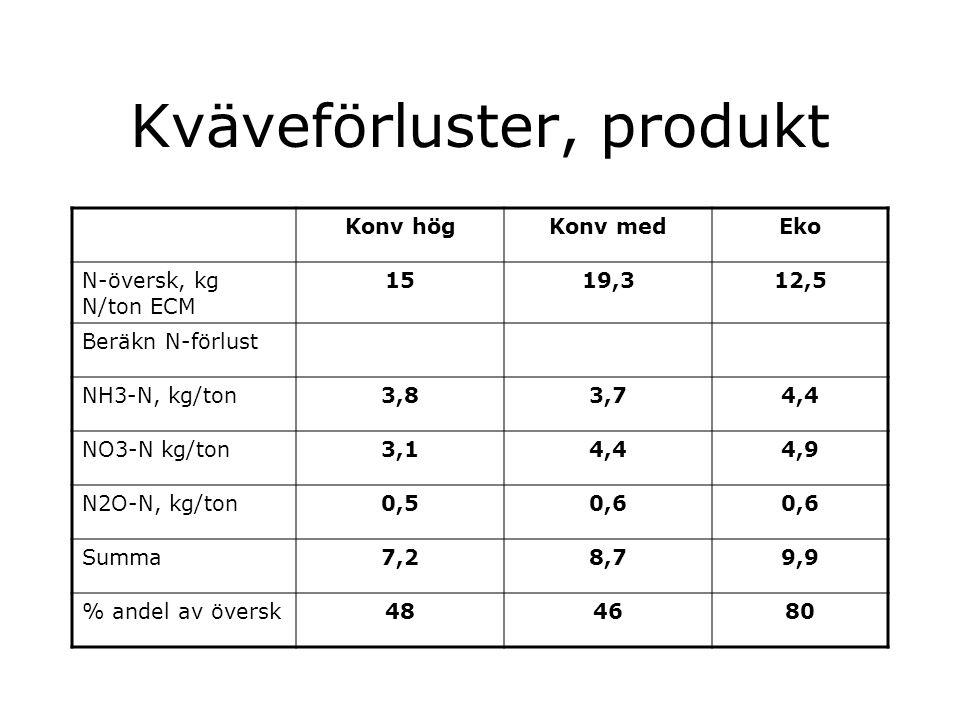 Kväveförluster, produkt Konv högKonv medEko N-översk, kg N/ton ECM 1519,312,5 Beräkn N-förlust NH3-N, kg/ton3,83,74,4 NO3-N kg/ton3,14,44,9 N2O-N, kg/ton0,50,6 Summa7,28,79,9 % andel av översk484680