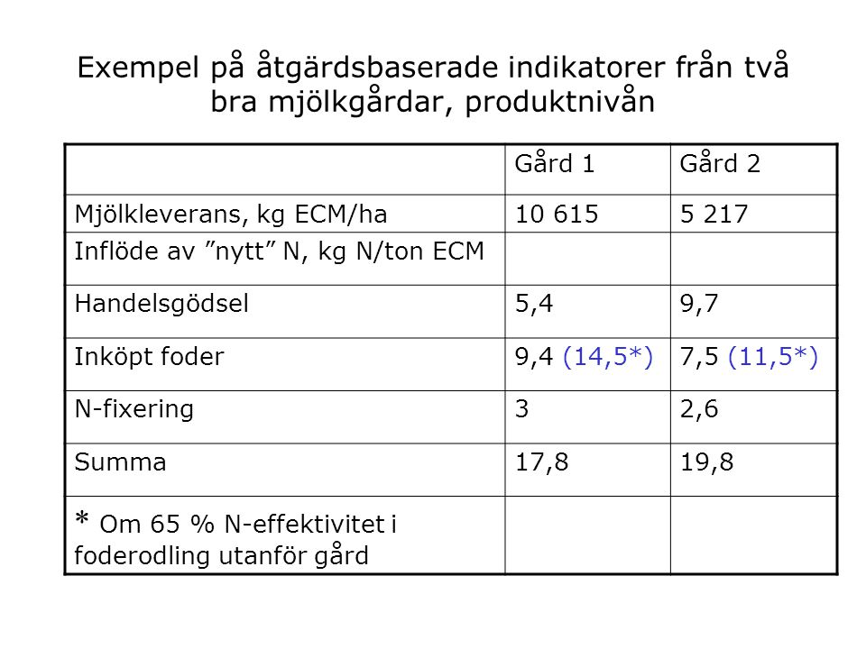 Exempel på åtgärdsbaserade indikatorer från två bra mjölkgårdar, produktnivån Gård 1Gård 2 Mjölkleverans, kg ECM/ha10 6155 217 Inflöde av nytt N, kg N/ton ECM Handelsgödsel5,49,7 Inköpt foder9,4 (14,5*)7,5 (11,5*) N-fixering32,6 Summa17,819,8 * Om 65 % N-effektivitet i foderodling utanför gård